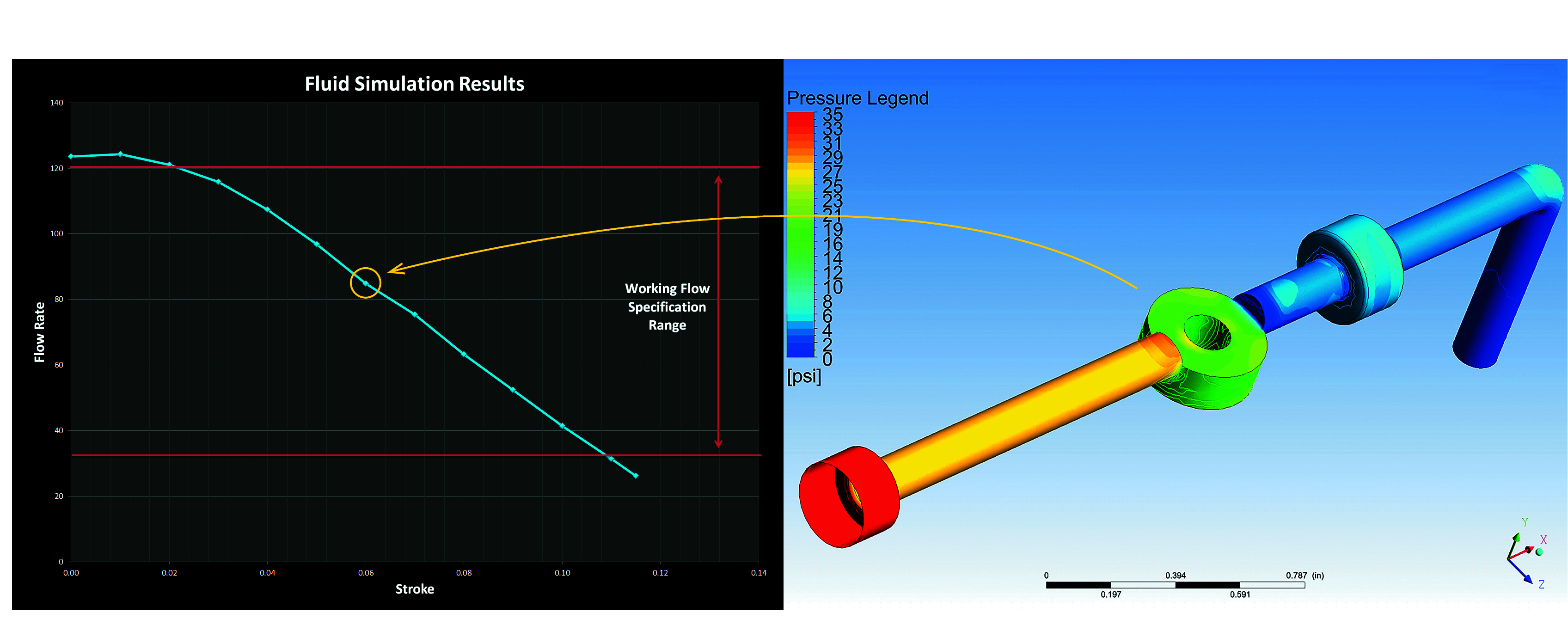 3D CFD modeling can show any changes in pressure, flow rate and fluid dynamic force