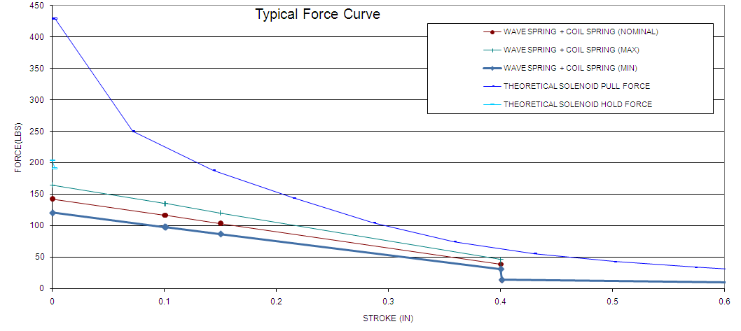 Typical Solenoid Force Curve
